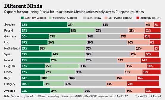 Poll results on Sanctions on Russia
