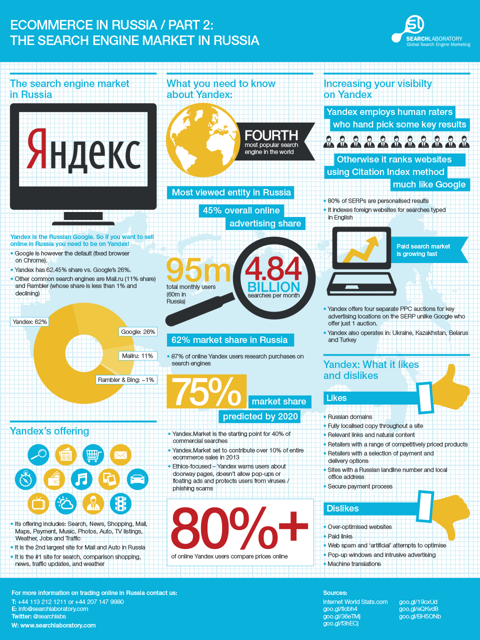 Russian E-commerce Infographic