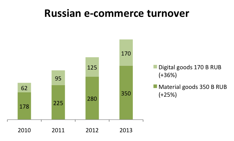 Russian E-Commerce Growth in 2010-2013